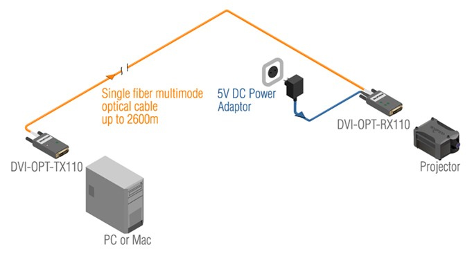 avs audiovisuel location accessoires liaison fibre optique rj45 liaison fibre optique. Black Bedroom Furniture Sets. Home Design Ideas